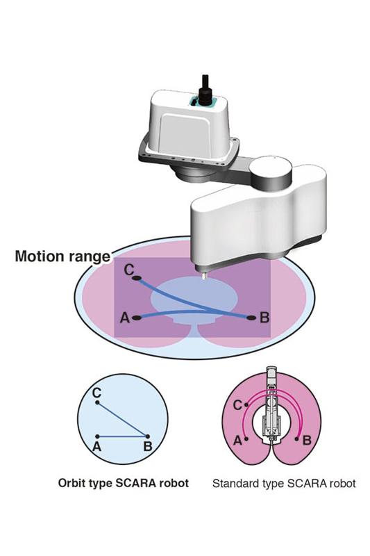 Mechanizm działania robota scara orbit